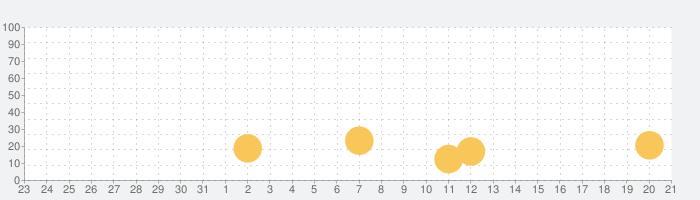 Minitの話題指数グラフ(2月21日(金))