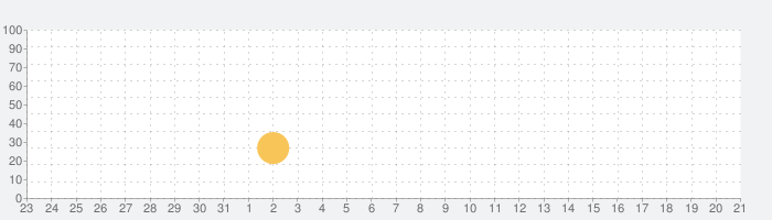 ONWARDの話題指数グラフ(1月21日(木))
