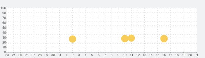 おかしの家をつくろう!-お仕事体験知育アプリの話題指数グラフ(9月21日(月))
