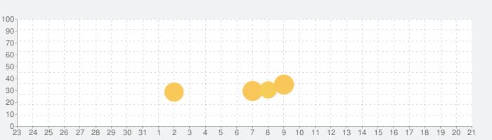 ツキの冒険 (Tsuki)の話題指数グラフ(9月21日(火))