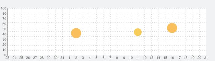 Mobitee GPSゴルフ距離計スコアーカード プレミアムの話題指数グラフ(9月21日(月))