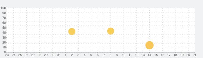 Embi - ビデオチャット アプリの話題指数グラフ(9月21日(火))