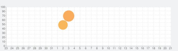 Tesla vs Lovecraftの話題指数グラフ(9月21日(月))