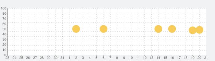 アットホーム-賃貸物件検索や土地探しの不動産検索アプリの話題指数グラフ(9月21日(火))