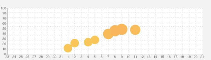 ヴァリアントテイルズの話題指数グラフ(9月21日(月))