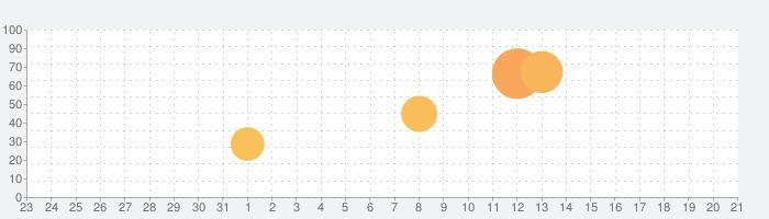イオンの子育て応援アプリ - キッズリパブリックの話題指数グラフ(1月21日(木))