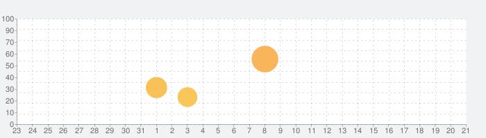 デイビッド・セインの2単語英語でGO!の話題指数グラフ(9月21日(月))