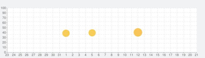 SideBooksの話題指数グラフ(4月21日(水))