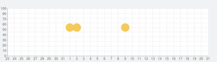 英単語アプリ mikan - ゲーム感覚で英語の学習!入試やTOEICの対策もの話題指数グラフ(4月21日(水))