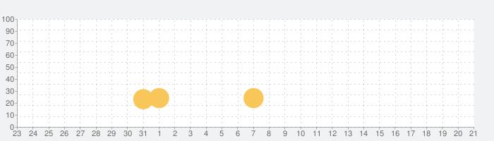 Goat Simulator Paydayの話題指数グラフ(4月21日(水))