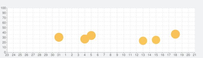 LinkedInラーニングの話題指数グラフ(9月21日(月))