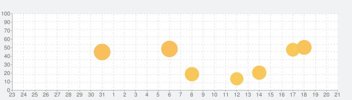 Memongの話題指数グラフ(1月21日(木))
