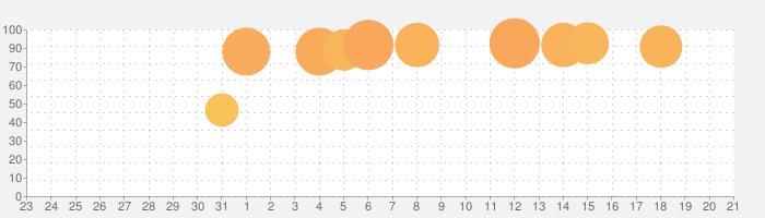 Duet Displayの話題指数グラフ(4月21日(水))