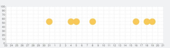 Yahoo!防災速報の話題指数グラフ(4月21日(水))