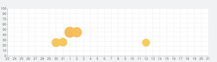 Stupid Zombies Exterminatorの話題指数グラフ(9月21日(月))