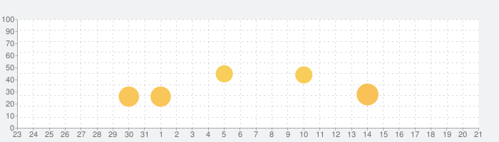 DokiDoki Live(ドキドキライブ)-配信アプリの話題指数グラフ(9月21日(火))