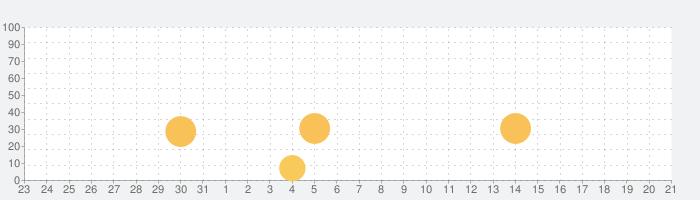 Flipd Focus & Study Timerの話題指数グラフ(9月21日(月))