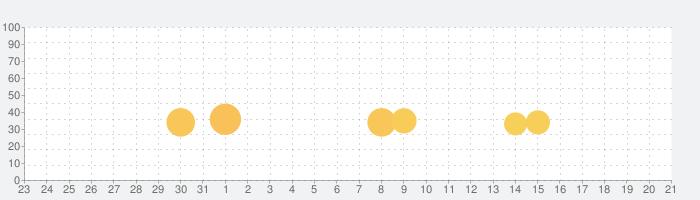 八月のシンデレラナインの話題指数グラフ(9月21日(火))