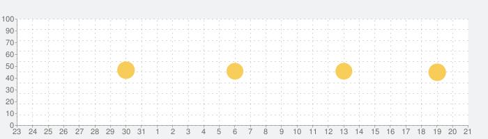 手作り離乳食-離乳食をカレンダーに合わせて記録できるアプリの話題指数グラフ(9月21日(火))