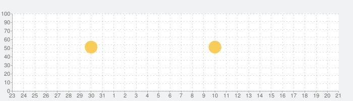 ココウェブ ~ココス公式アプリ~の話題指数グラフ(2月21日(金))