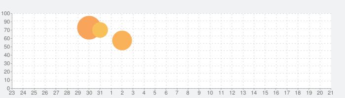 Yome2x - 画質良くする(Waifu2x)の話題指数グラフ(1月21日(木))