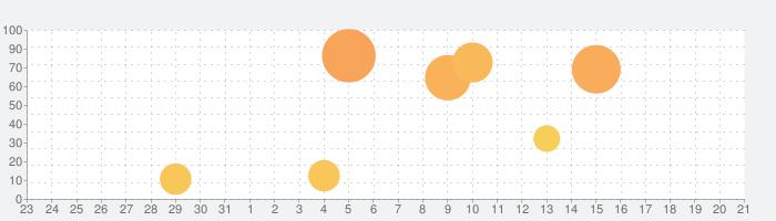 お弁当をつくろう!ママごっこ-お仕事体験知育アプリの話題指数グラフ(9月21日(月))