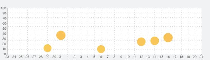 CTCAE v4.0 日本語訳JCOG版 (日/英)の話題指数グラフ(1月21日(木))