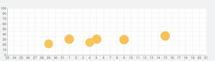 MICO:ライブ配信に行くの話題指数グラフ(1月21日(木))