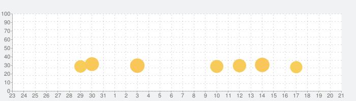 パーフェクトスイング - ゴルフの話題指数グラフ(9月21日(月))