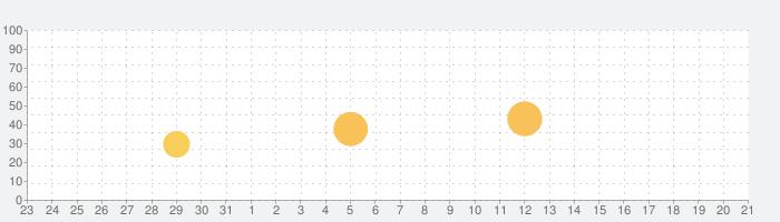 MUFGカードアプリの話題指数グラフ(1月21日(木))
