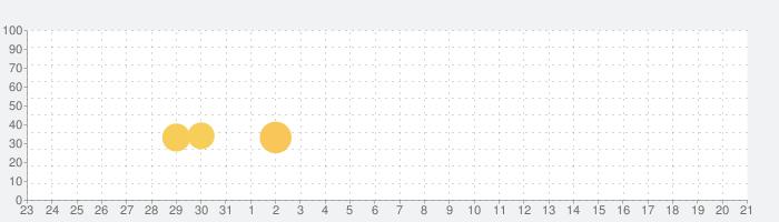 三国烈覇(サンゴクレッパ)の話題指数グラフ(2月21日(金))