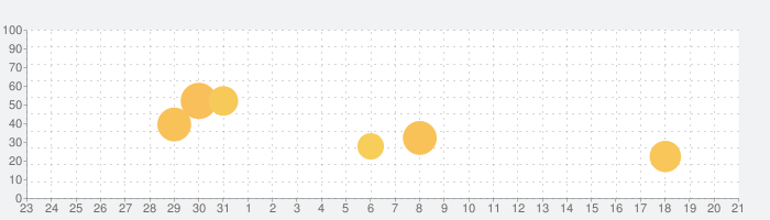 Tide: 睡眠音と集中タイマーの話題指数グラフ(4月21日(水))
