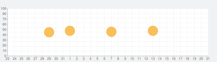 English Diary -英語日記- 英語 ダイアリーの話題指数グラフ(1月21日(木))