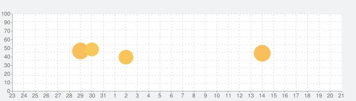 Fast Memo - 高速メモの話題指数グラフ(1月21日(木))