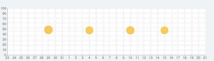 Weblio英語翻訳 発音もわかる翻訳アプリの話題指数グラフ(9月21日(月))