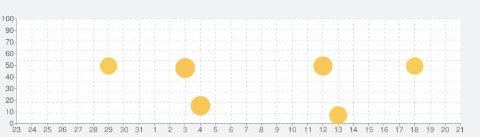 PowerDirector 動画編集&動画作成&動画加工の話題指数グラフ(1月21日(木))