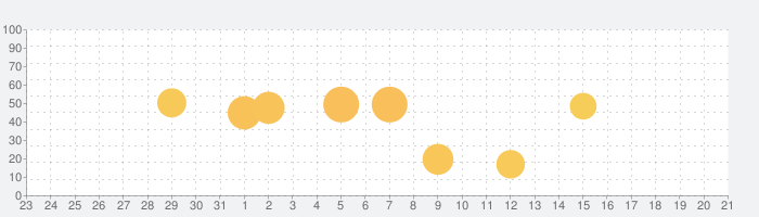 トッカ・ライフ・シティ(Toca Life: City)の話題指数グラフ(2月21日(金))