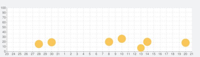 温度計 - 周囲の気温を知るの話題指数グラフ(6月21日(月))
