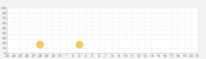 AmpMeの話題指数グラフ(6月21日(月))