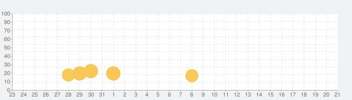 『アンバーのエアライン ― 世界の七不思議✈️』の話題指数グラフ(2月21日(金))