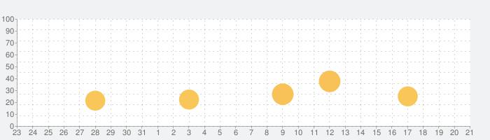 MoviePro - Pro Video Cameraの話題指数グラフ(1月21日(木))