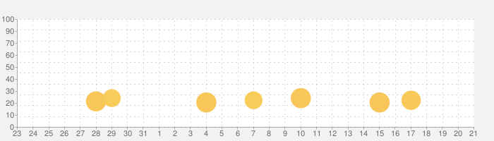 パンケーキタワー デコレーションの話題指数グラフ(9月21日(火))
