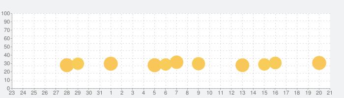脱出ゲーム Ocean View 青い海と青い空の話題指数グラフ(9月21日(火))
