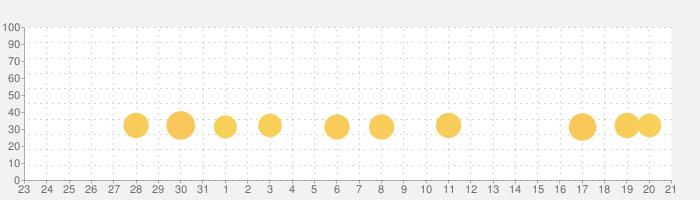 麻雀アプリ みんなの麻雀-初心者も楽しめる麻雀ゲームの話題指数グラフ(9月21日(火))