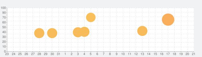 海洋レストラン 海猫亭の話題指数グラフ(9月21日(月))