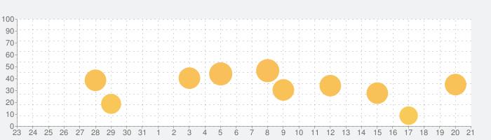 スラスラ話すための瞬間英作文シャッフルトレーニングの話題指数グラフ(9月21日(火))