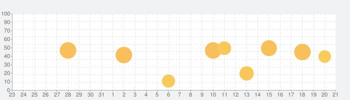 Soundbeamの話題指数グラフ(1月21日(木))