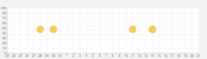 すき家 公式アプリの話題指数グラフ(2月21日(金))