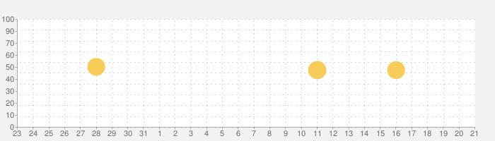 デジラアプリ - データ容量のやりくりにの話題指数グラフ(2月21日(金))