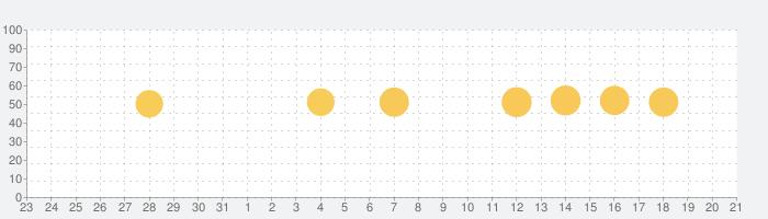 着信音 - 着信音メーカー · 着信音作成の話題指数グラフ(1月21日(木))